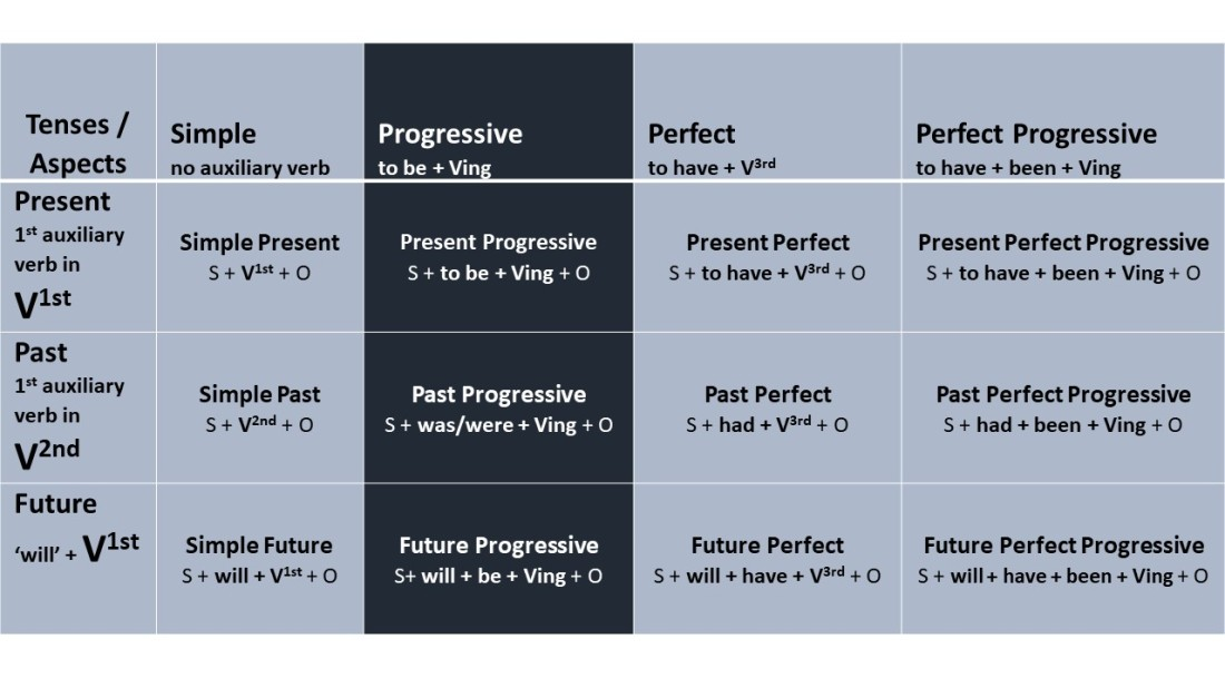 Overview of Progressive Tenses in English – English Verb Tenses